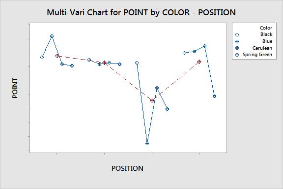 Crayola-Multi-Vari-Chart